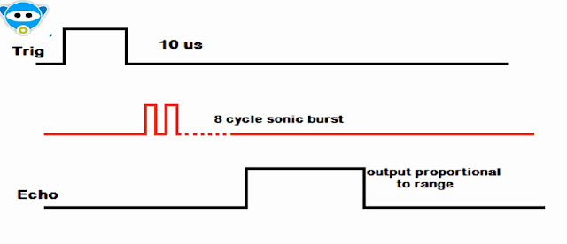 operational waveform of ultrasonic hcsr04